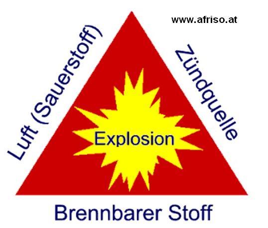 Gaswarnsystem - Explosionsdreieck AFRISO 1